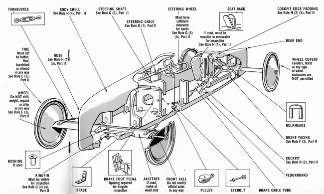 soap box derby car plans | DIY Woodworking Projects